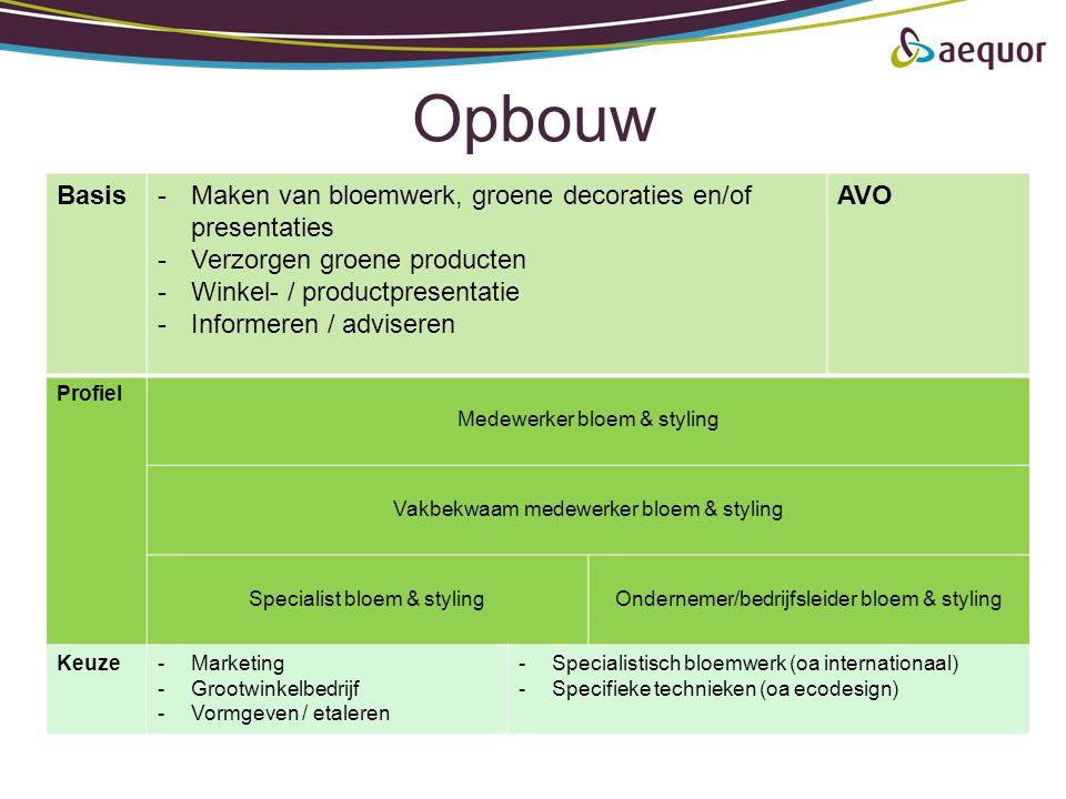 Opbouw Basis-Maken van bloemwerk, groene decoraties en/of presentaties -Verzorgen groene producten -Winkel- / productpresentatie -Informeren / adviser