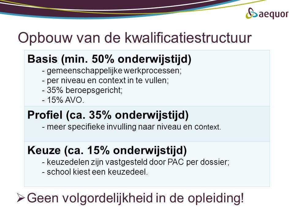 Opbouw van de kwalificatiestructuur  Geen volgordelijkheid in de opleiding! Basis (min. 50% onderwijstijd) - gemeenschappelijke werkprocessen; - per