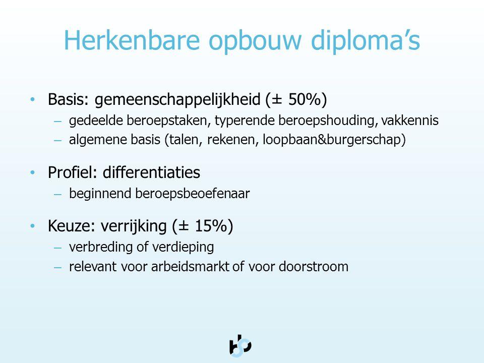 Herkenbare opbouw diploma's • Basis: gemeenschappelijkheid (± 50%) – gedeelde beroepstaken, typerende beroepshouding, vakkennis – algemene basis (tale