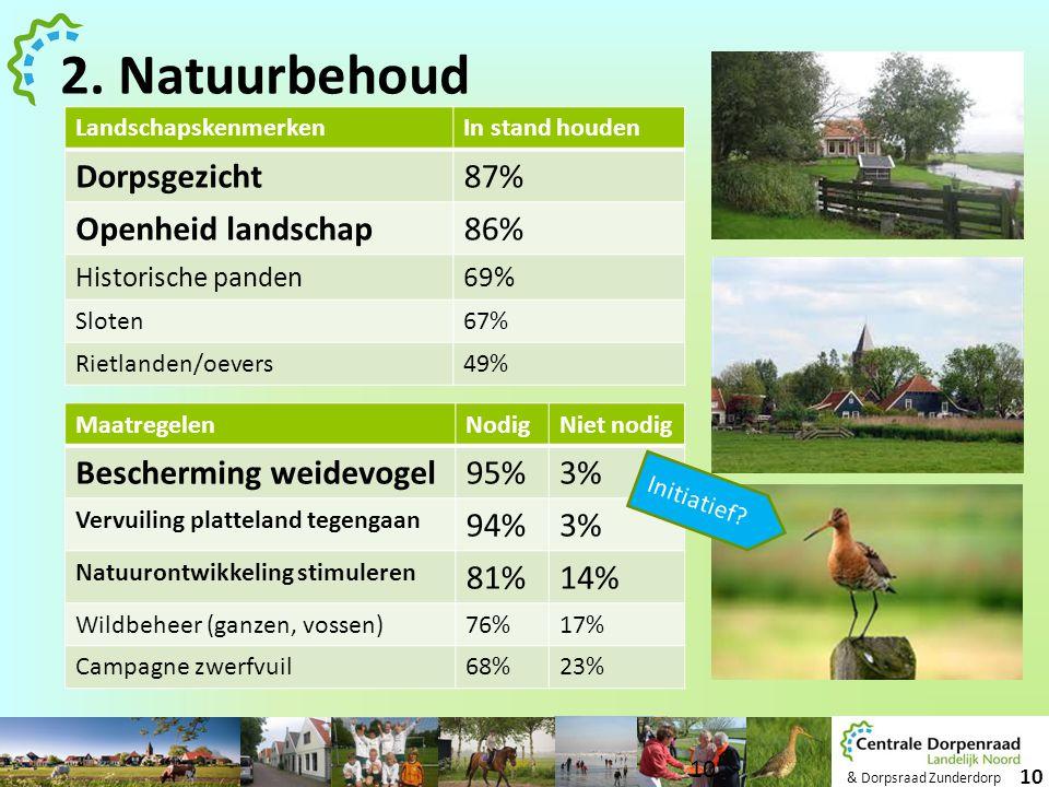 & Dorpsraad Zunderdorp 10 LandschapskenmerkenIn stand houden Dorpsgezicht87% Openheid landschap86% Historische panden69% Sloten67% Rietlanden/oevers49