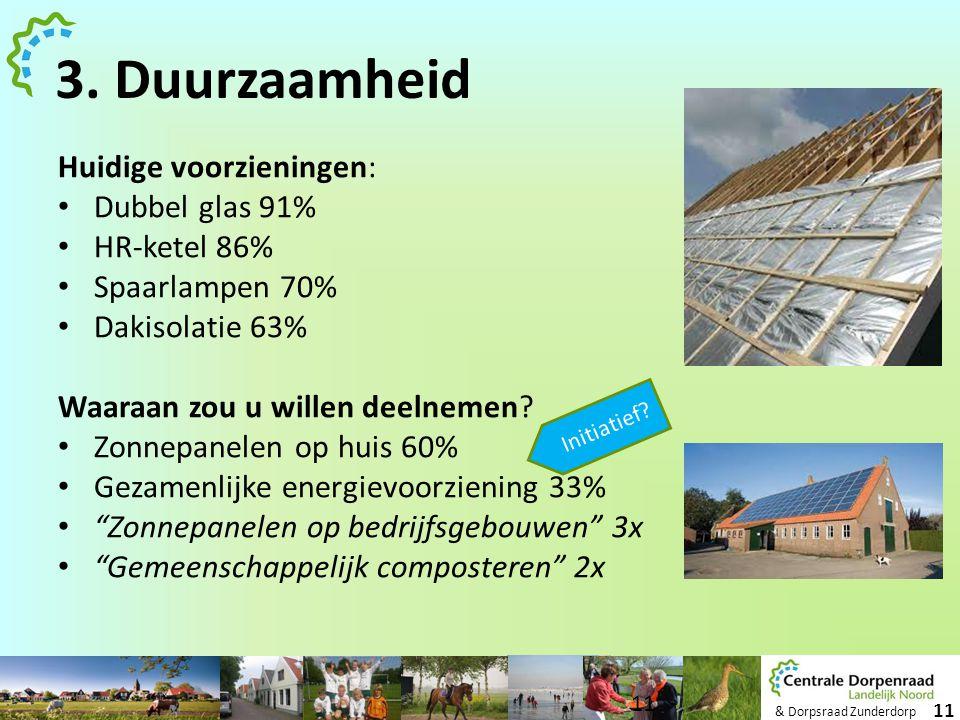 & Dorpsraad Zunderdorp 11 3. Duurzaamheid Huidige voorzieningen: • Dubbel glas 91% • HR-ketel 86% • Spaarlampen 70% • Dakisolatie 63% Waaraan zou u wi