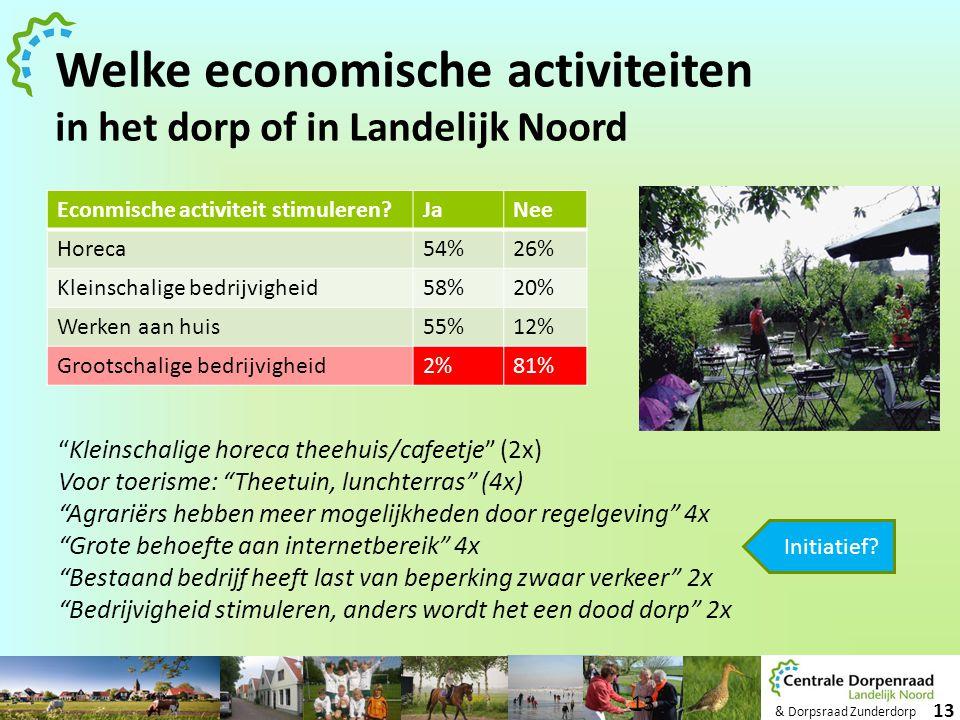 & Dorpsraad Zunderdorp 13 Welke economische activiteiten in het dorp of in Landelijk Noord Econmische activiteit stimuleren?JaNee Horeca54%26% Kleinsc