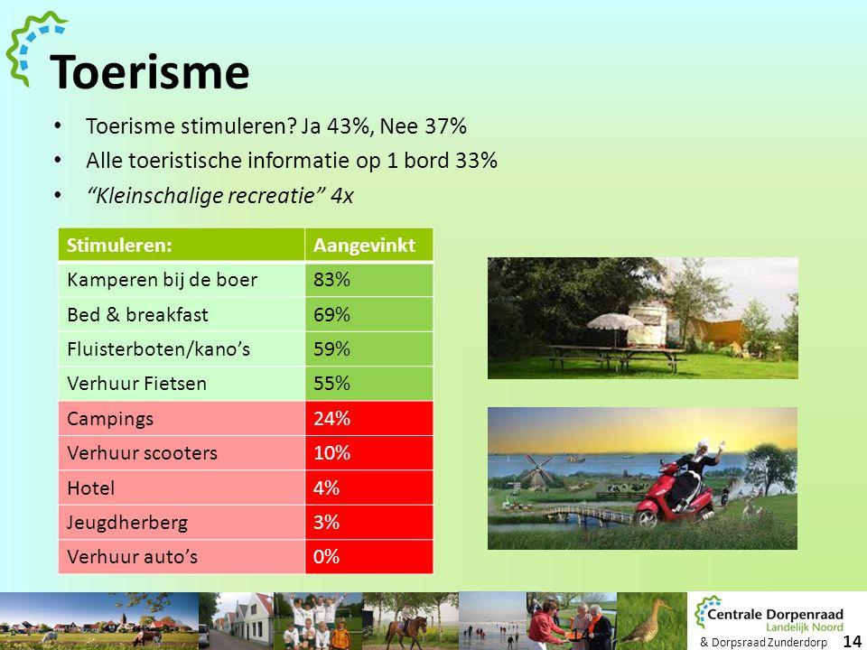 "& Dorpsraad Zunderdorp 14 Toerisme • Toerisme stimuleren? Ja 43%, Nee 37% • Alle toeristische informatie op 1 bord 33% • ""Kleinschalige recreatie"" 4x"