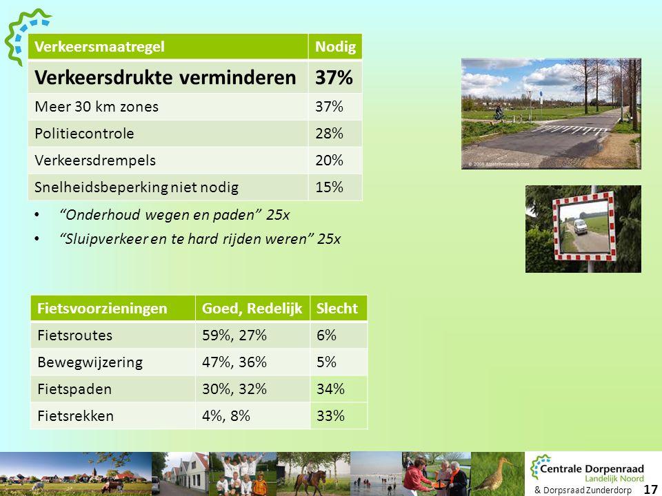 & Dorpsraad Zunderdorp 17 VerkeersmaatregelNodig Verkeersdrukte verminderen37% Meer 30 km zones37% Politiecontrole28% Verkeersdrempels20% Snelheidsbep