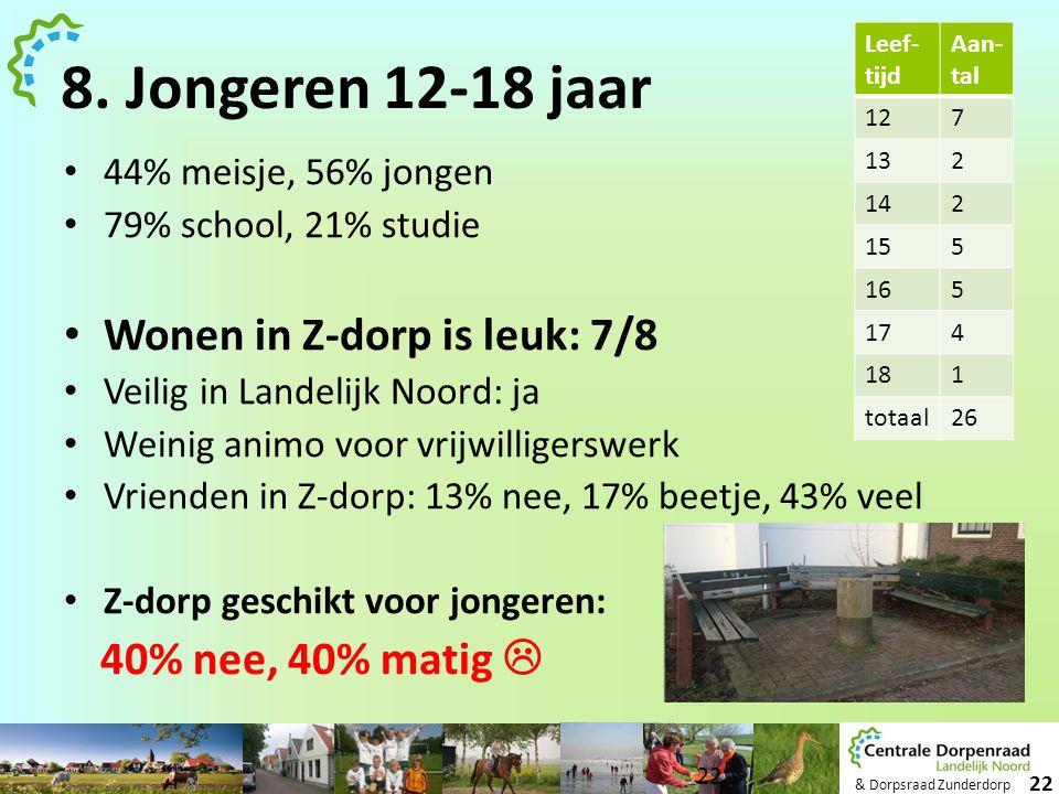 & Dorpsraad Zunderdorp 22 8. Jongeren 12-18 jaar • 44% meisje, 56% jongen • 79% school, 21% studie • Wonen in Z-dorp is leuk: 7/8 • Veilig in Landelij
