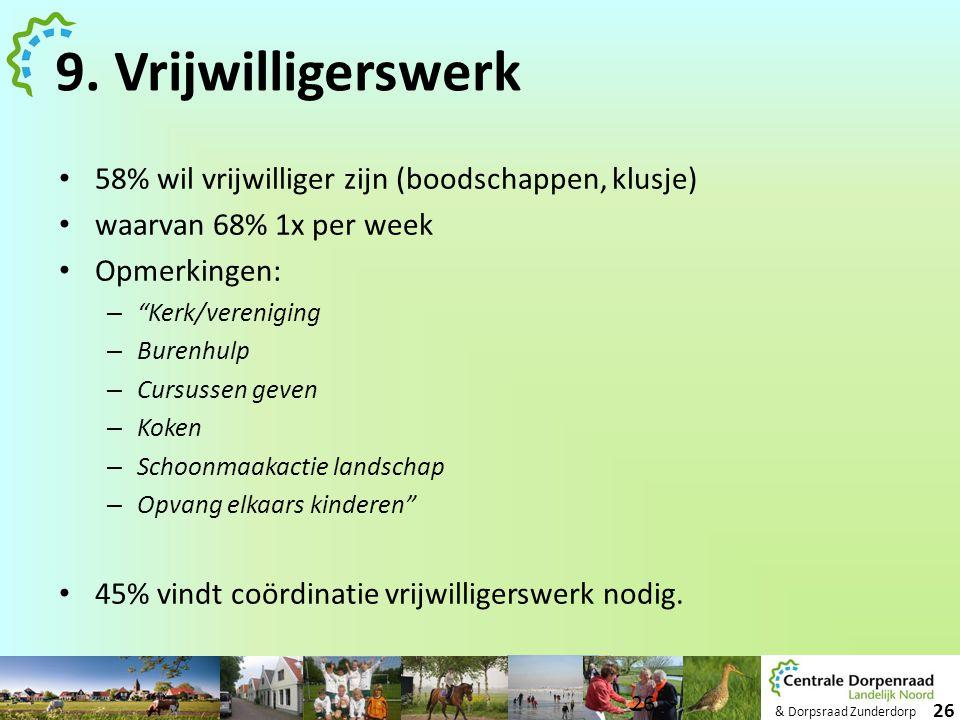 """& Dorpsraad Zunderdorp 26 9. Vrijwilligerswerk • 58% wil vrijwilliger zijn (boodschappen, klusje) • waarvan 68% 1x per week • Opmerkingen: – """"Kerk/ver"""