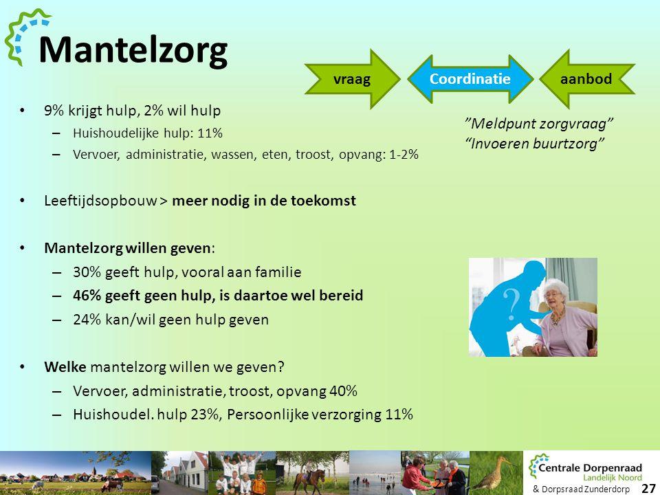 & Dorpsraad Zunderdorp 27 Mantelzorg • 9% krijgt hulp, 2% wil hulp – Huishoudelijke hulp: 11% – Vervoer, administratie, wassen, eten, troost, opvang: