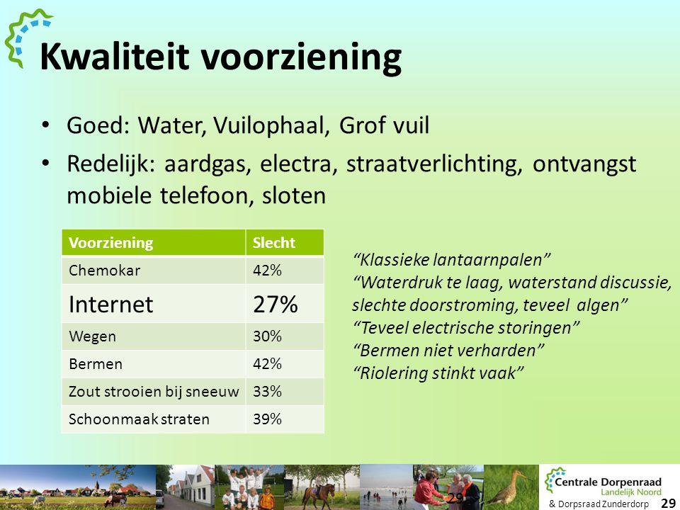 & Dorpsraad Zunderdorp 29 Kwaliteit voorziening • Goed: Water, Vuilophaal, Grof vuil • Redelijk: aardgas, electra, straatverlichting, ontvangst mobiel
