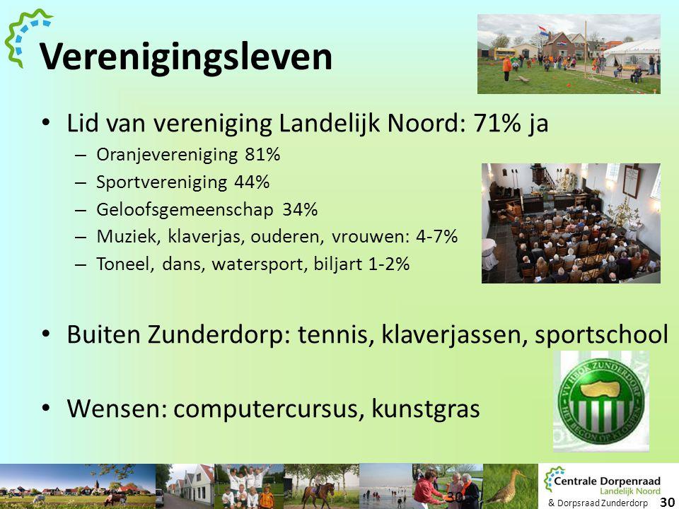 & Dorpsraad Zunderdorp 30 Verenigingsleven • Lid van vereniging Landelijk Noord: 71% ja – Oranjevereniging 81% – Sportvereniging 44% – Geloofsgemeensc