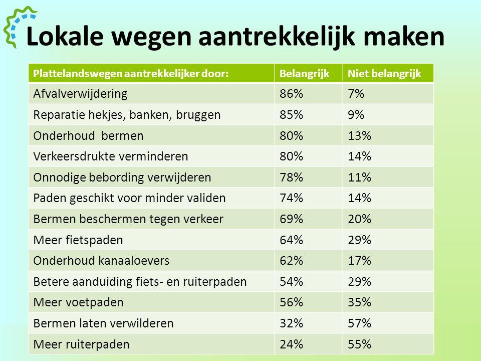 & Dorpsraad Zunderdorp 33 Lokale wegen aantrekkelijk maken Plattelandswegen aantrekkelijker door:BelangrijkNiet belangrijk Afvalverwijdering86%7% Repa