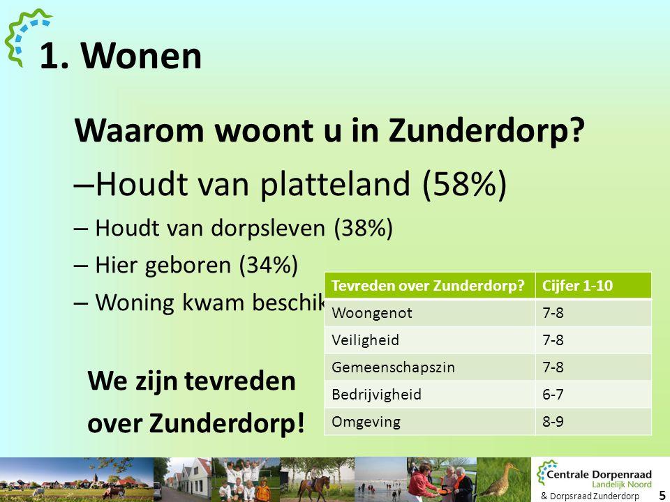 & Dorpsraad Zunderdorp 5 1. Wonen Waarom woont u in Zunderdorp? – Houdt van platteland (58%) – Houdt van dorpsleven (38%) – Hier geboren (34%) – Wonin