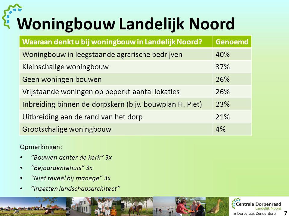 """& Dorpsraad Zunderdorp 7 Opmerkingen: • """"Bouwen achter de kerk"""" 3x • """"Bejaardentehuis"""" 3x • """"Niet teveel bij manege"""" 3x • """"Inzetten landschapsarchitec"""