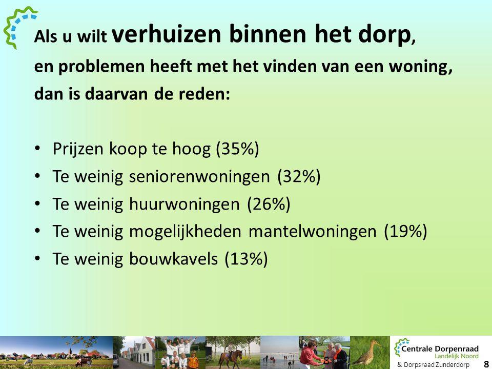 & Dorpsraad Zunderdorp 8 Als u wilt verhuizen binnen het dorp, en problemen heeft met het vinden van een woning, dan is daarvan de reden: • Prijzen ko
