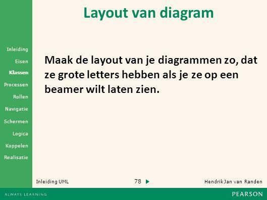 78 Hendrik Jan van Randen Inleiding UML Realisatie Klassen Processen Rollen Navigatie Schermen Logica Koppelen Eisen Inleiding Layout van diagram Maak de layout van je diagrammen zo, dat ze grote letters hebben als je ze op een beamer wilt laten zien.