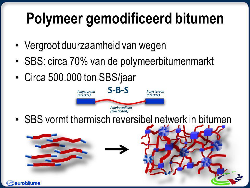 Polymeer gemodificeerd bitumen • Vergroot duurzaamheid van wegen • SBS: circa 70% van de polymeerbitumenmarkt • Circa 500.000 ton SBS/jaar • SBS vormt