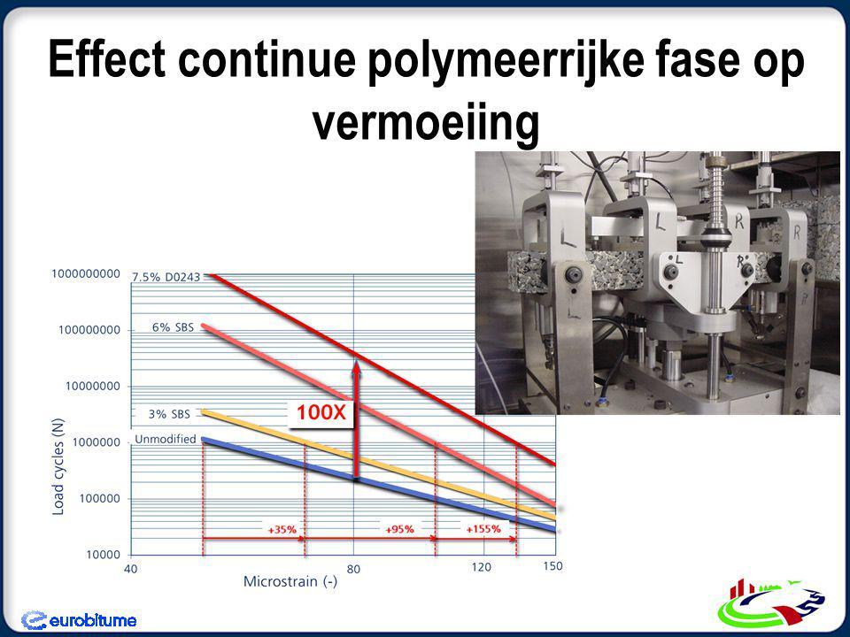 Effect continue polymeerrijke fase op vermoeiing