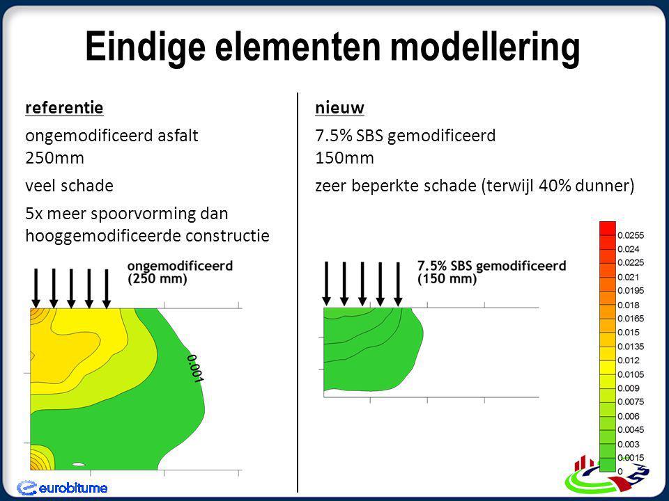 Eindige elementen modellering nieuw 7.5% SBS gemodificeerd 150mm zeer beperkte schade (terwijl 40% dunner) referentie ongemodificeerd asfalt 250mm veel schade 5x meer spoorvorming dan hooggemodificeerde constructie