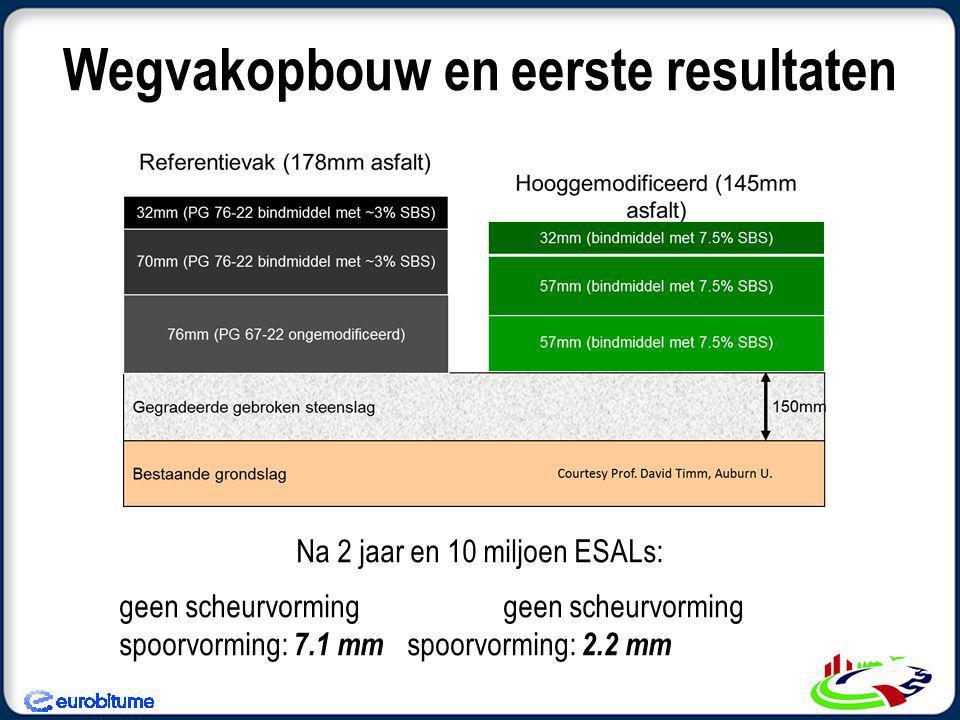 Wegvakopbouw en eerste resultaten Na 2 jaar en 10 miljoen ESALs:geen scheurvorming spoorvorming: 7.1 mm spoorvorming: 2.2 mm