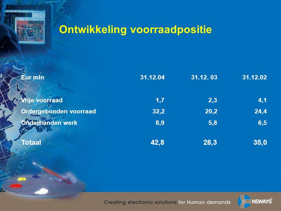 Ontwikkeling voorraadpositie Eur mln31.12.0431.12. 0331.12.02 Vrije voorraad1,72,34,1 Ordergebonden voorraad32,220,224,4 Onderhanden werk8,95,86,5 Tot