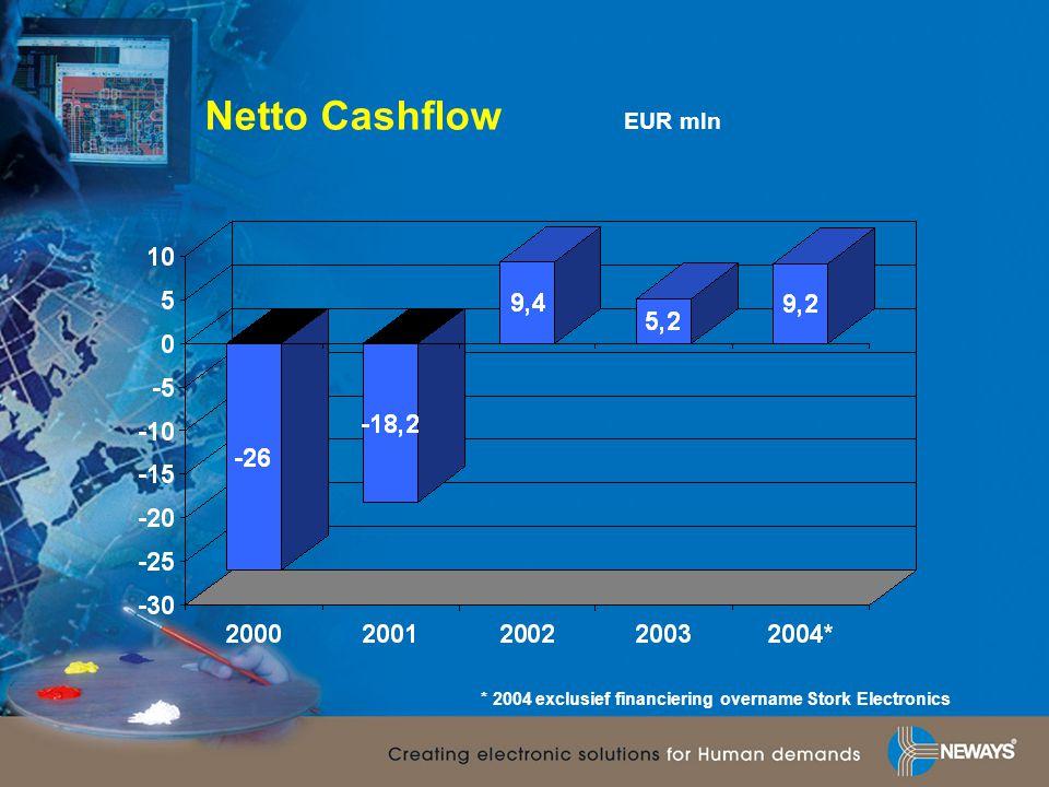Netto Cashflow EUR mln * 2004 exclusief financiering overname Stork Electronics