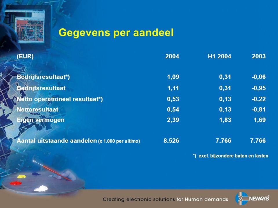 Gegevens per aandeel (EUR)2004H1 20042003 Bedrijfsresultaat*)1,090,31-0,06 Bedrijfsresultaat1,110,31-0,95 Netto operationeel resultaat*)0,530,13-0,22