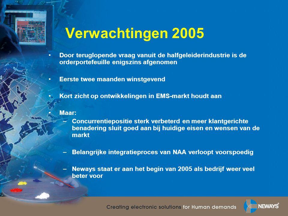 Verwachtingen 2005 •Door teruglopende vraag vanuit de halfgeleiderindustrie is de orderportefeuille enigszins afgenomen •Eerste twee maanden winstgeve