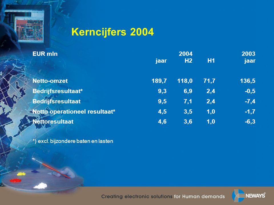 Kerncijfers 2004 EUR mln20042003 jaarH2H1jaar Netto-omzet189,7118,071,7136,5 Bedrijfsresultaat*9,36,92,4-0,5 Bedrijfsresultaat9,57,12,4-7,4 Netto oper