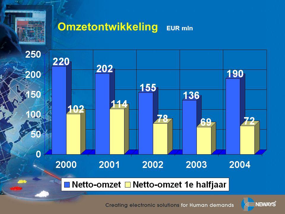 Omzet per marktsegment EUR mln 2004%2003%2002% Industrieel633364475938 Halfgeleider482515112114 Telecom631071912 Medisch492620151912 Automotive95129138 Overige15815112416 Totaal190100136100155100