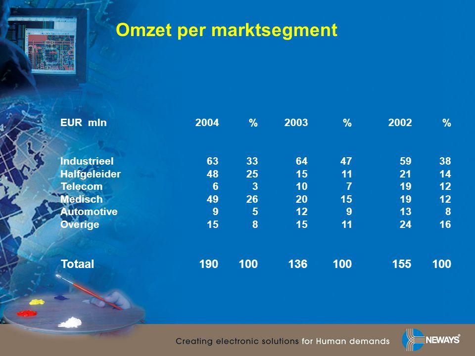 Omzet per marktsegment EUR mln 2004%2003%2002% Industrieel633364475938 Halfgeleider482515112114 Telecom631071912 Medisch492620151912 Automotive9512913