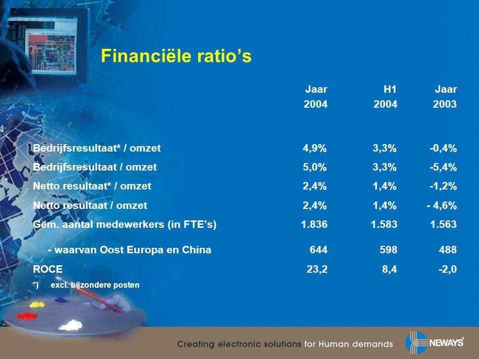Balans en cashflow •Vanaf 1 januari: volledige consolidatie Q-nova en Neways Wuxi •Financiering acquisitie Stork Electronics (EUR 13,3 mln): -versterking eigen vermogen (uitgifte 760.000 aandelen a EUR 4,00) -versterking garantievermogen (achtergestelde leningen EUR 3,0 miljoen) -uitbreiding bestaande kredietfaciliteiten •Vanaf 1 juli: consolidatie Stork Electronics •Balansverlenging (+45%), mede door autonome groei •Solvabiliteit 32,2% (ultimo 2003: 33,5%) •Positieve netto cash flow EUR 9,2 mln (2003: EUR 5,2 mln), waarmee overname Stork Electronics voor een belangrijk deel is gefinancierd •Toename schuldpositie 1,5 mln (exclusief Q-nova / Neways Wuxi)