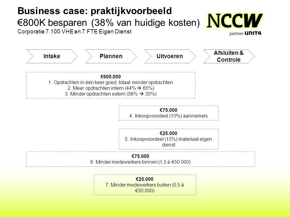 Business case: praktijkvoorbeeld €800K besparen (38% van huidige kosten) Corporatie 7.100 VHE en 7 FTE Eigen Dienst €600.000 1. Opdrachten in één keer
