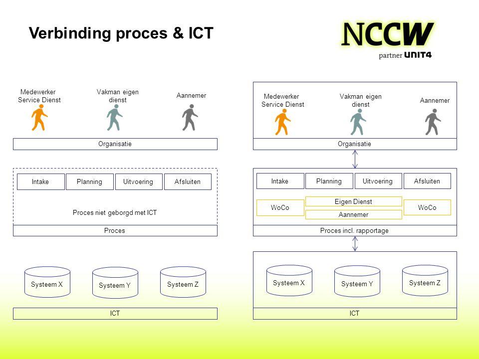 Verbinding proces & ICT Proces niet geborgd met ICT Systeem X Systeem Y Vakman eigen dienst Medewerker Service Dienst Aannemer ICT Organisatie Proces