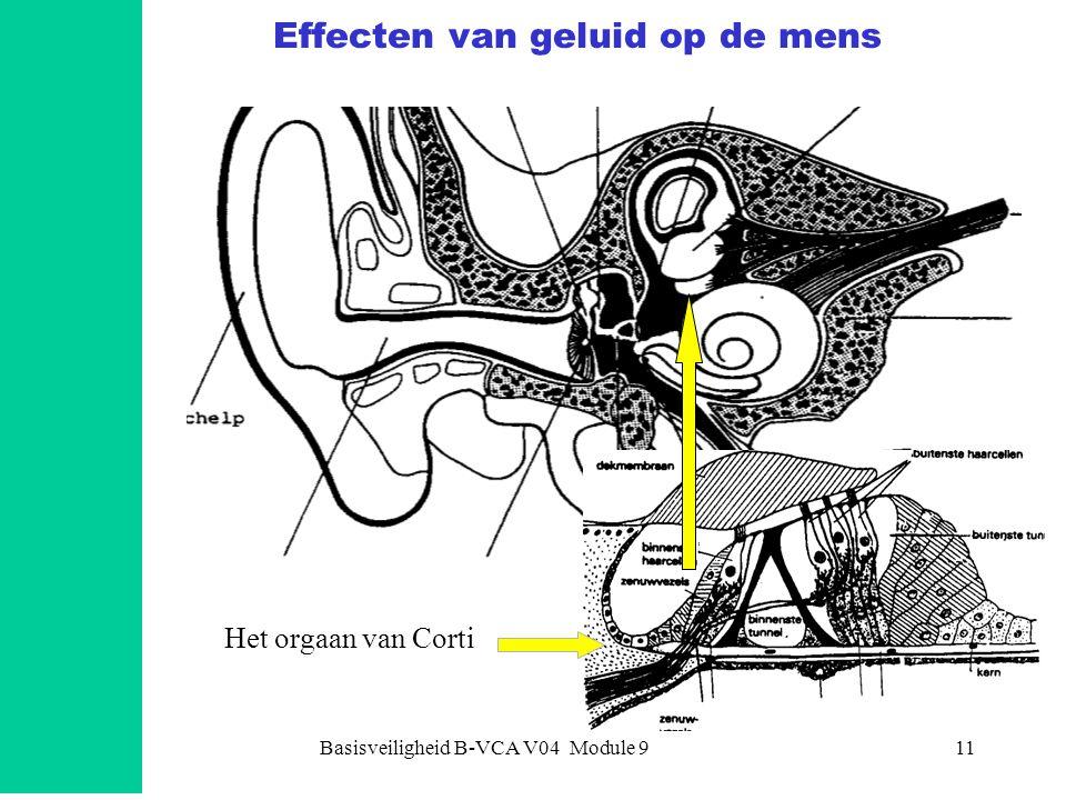 Basisveiligheid B-VCA V04 Module 911 Effecten van geluid op de mens Het orgaan van Corti