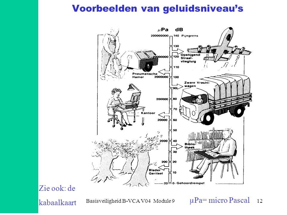 Basisveiligheid B-VCA V04 Module 912 Voorbeelden van geluidsniveau's Zie ook: de kabaalkaart µPa= micro Pascal