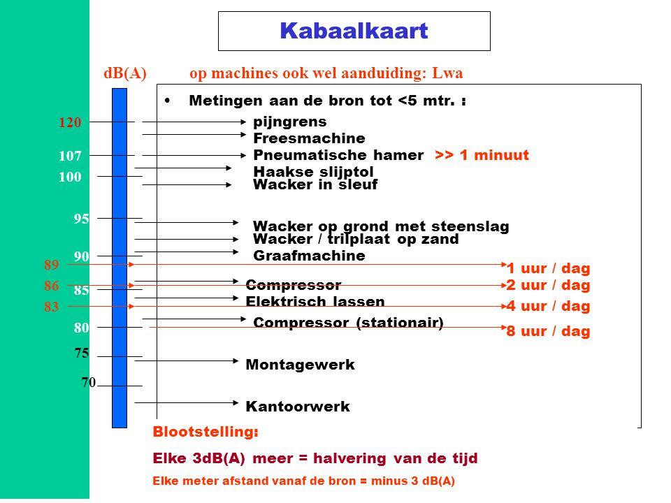 Basisveiligheid B-VCA V04 Module 913 Kabaalkaart 80 •Metingen aan de bron tot <5 mtr.
