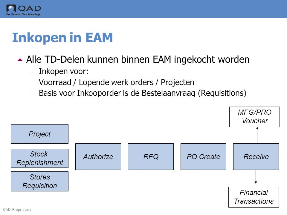 QAD Proprietary Inkopen in EAM  Alle TD-Delen kunnen binnen EAM ingekocht worden – Inkopen voor: Voorraad / Lopende werk orders / Projecten – Basis voor Inkooporder is de Bestelaanvraag (Requisitions) Stock Replenishment Project Stores Requisition AuthorizeRFQPO CreateReceive Financial Transactions MFG/PRO Voucher