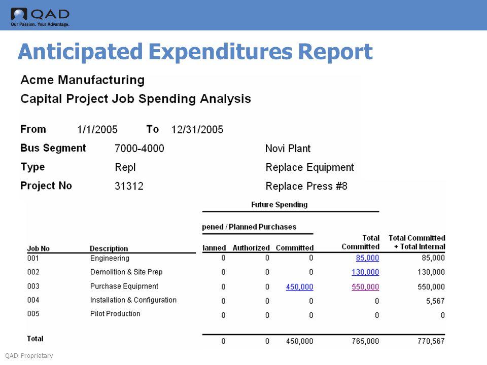 QAD Proprietary Anticipated Expenditures Report