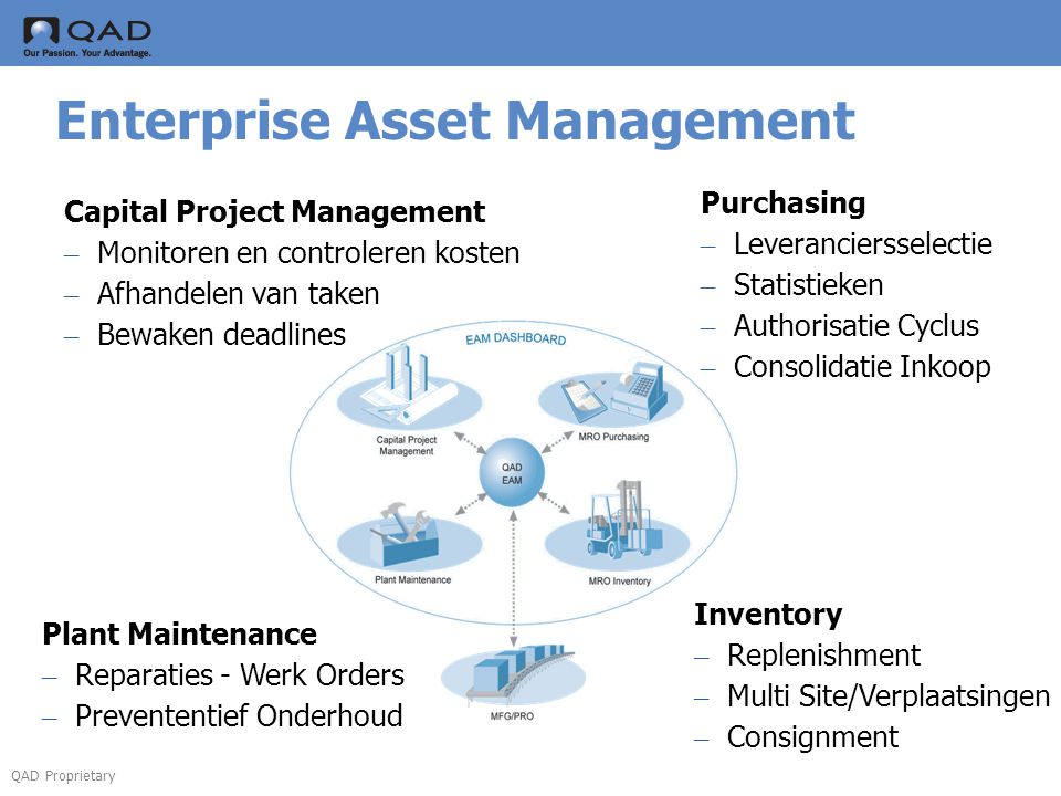 QAD Proprietary Enterprise Asset Management Capital Project Management – Monitoren en controleren kosten – Afhandelen van taken – Bewaken deadlines Plant Maintenance – Reparaties - Werk Orders – Prevententief Onderhoud Inventory – Replenishment – Multi Site/Verplaatsingen – Consignment Purchasing – Leveranciersselectie – Statistieken – Authorisatie Cyclus – Consolidatie Inkoop