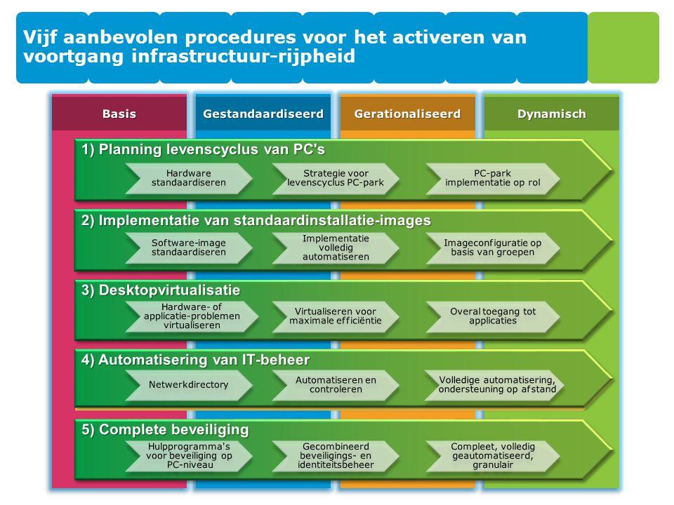 Vijf aanbevolen procedures voor het activeren van voortgang infrastructuur-rijpheid