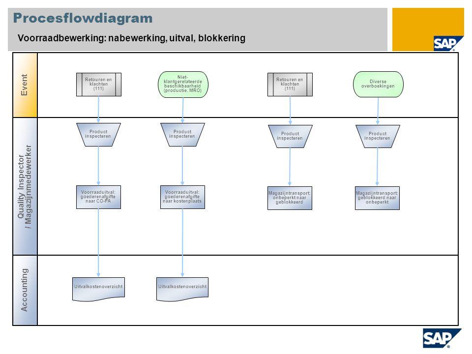 Procesflowdiagram Voorraadbewerking: nabewerking, uitval, blokkering Event Accounting Quality Inspector / Magazijnmedewerker Retouren en klachten (111