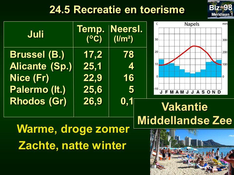 Warme, droge zomer Zachte, natte winter Brussel (B.) Alicante (Sp.) Nice (Fr) Palermo (It.) Rhodos (Gr) Brussel (B.) Alicante (Sp.) Nice (Fr) Palermo