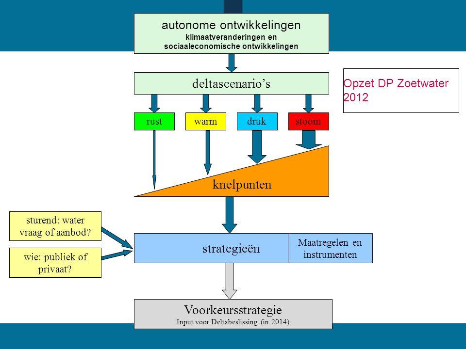 Opzet DP Zoetwater 2012 autonome ontwikkelingen klimaatveranderingen en sociaaleconomische ontwikkelingen knelpunten rustwarmdrukstoom deltascenario's