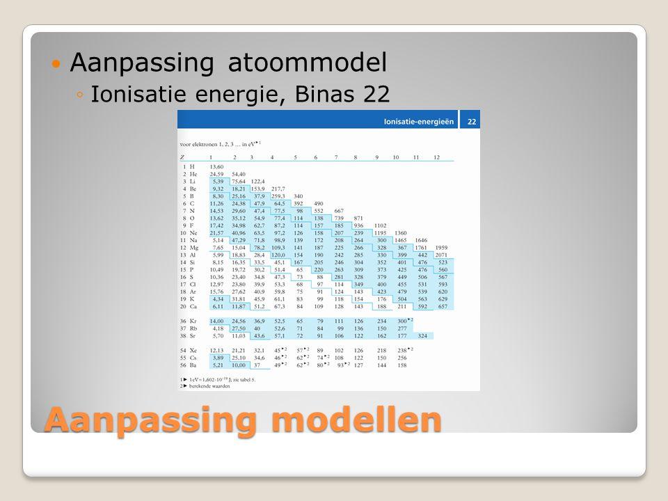 Aanpassing modellen  Aanpassing atoommodel ◦Ionisatie energie, Binas 22