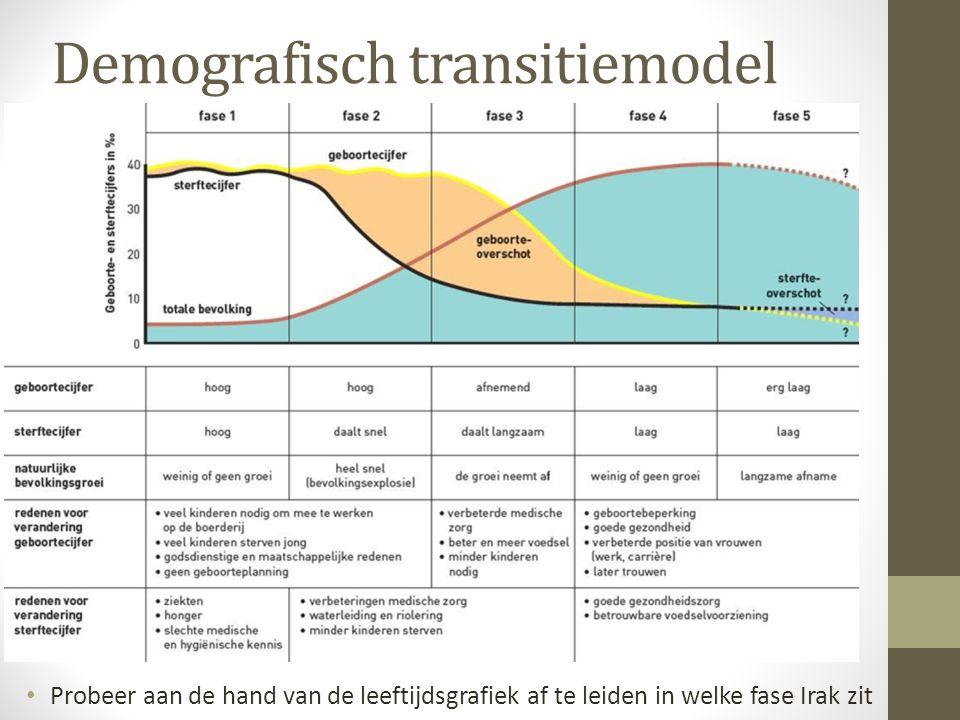 Demografisch transitiemodel • Probeer aan de hand van de leeftijdsgrafiek af te leiden in welke fase Irak zit