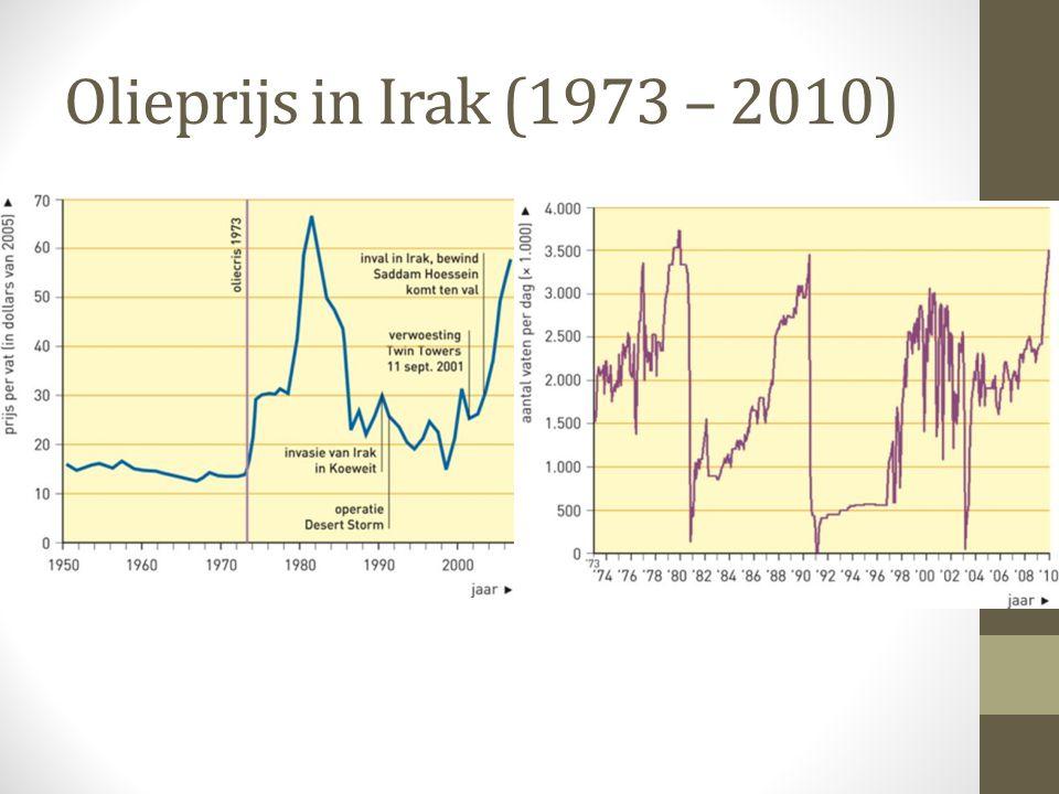 Olieprijs in Irak (1973 – 2010)