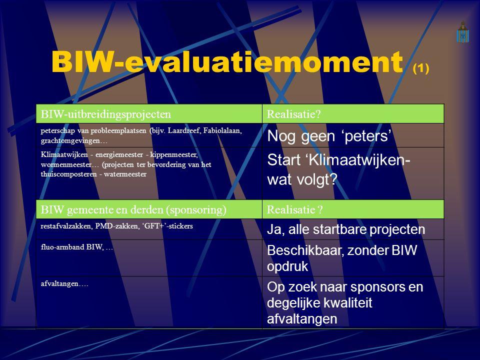 BIW-evaluatiemoment (1) BIW-uitbreidingsprojectenRealisatie.