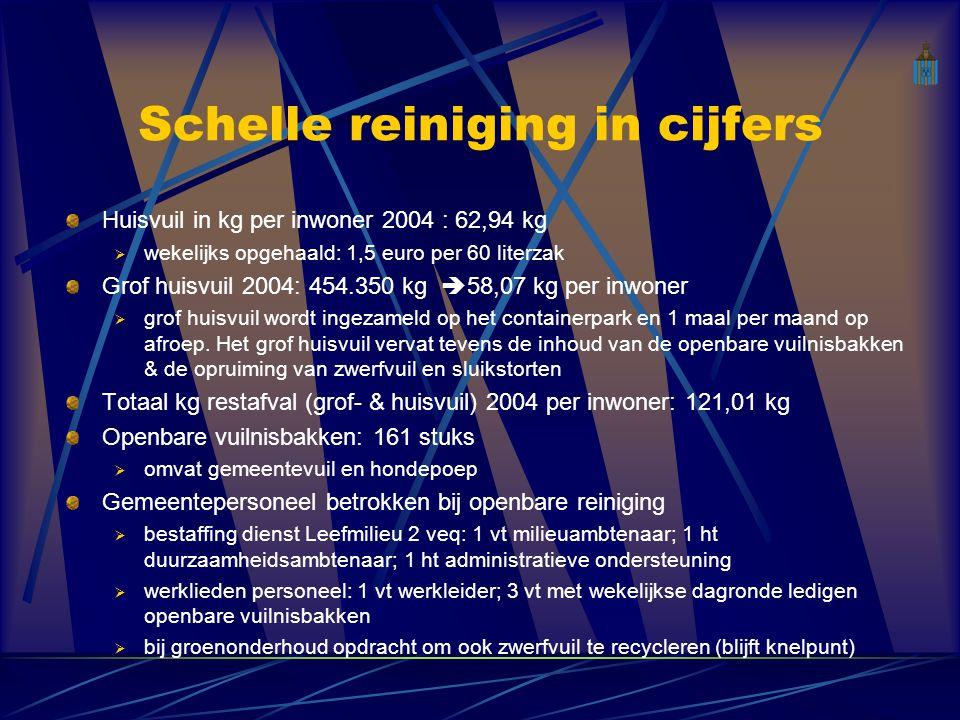 Dienst Leefmilieu Burgers in de weer (projectvoorstelling) Gemeente Schelle