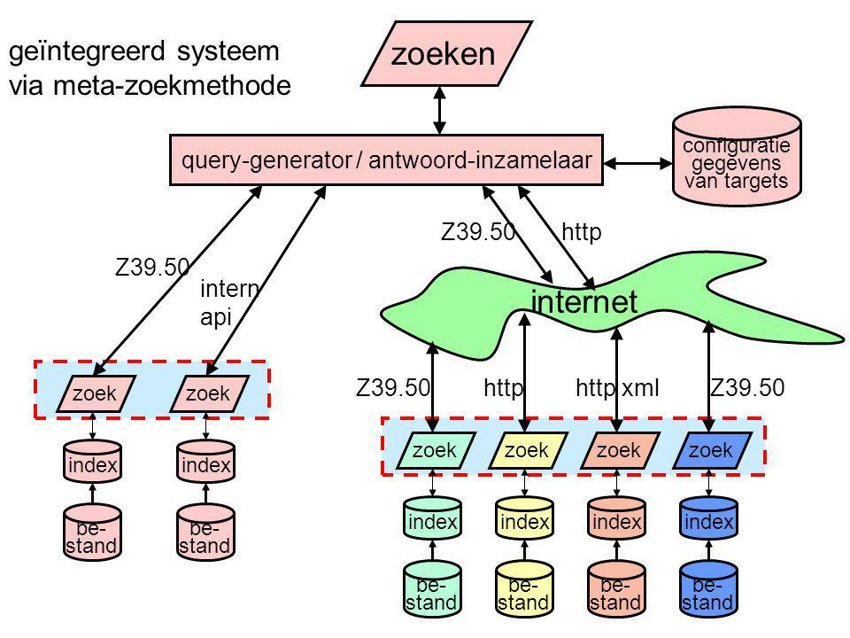 internet zoeken geïntegreerd systeem via meta-zoekmethode index be- stand zoek query-generator / antwoord-inzamelaar index be- stand zoek index be- st