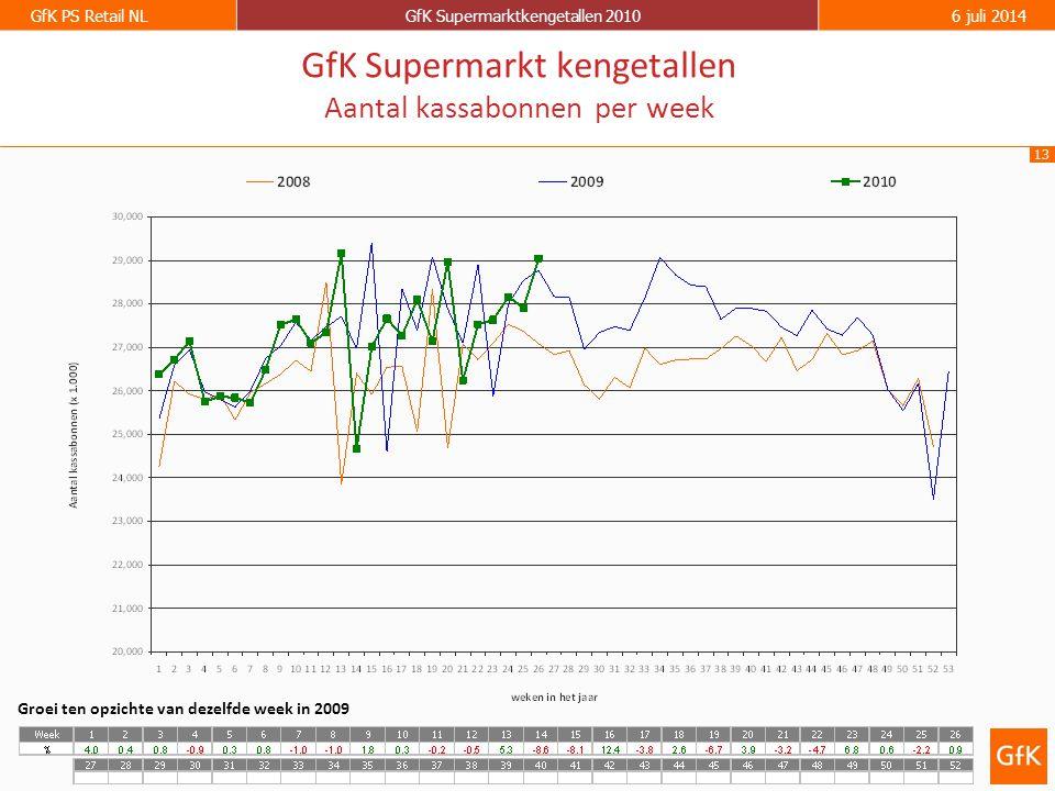 13 GfK PS Retail NLGfK Supermarktkengetallen 20106 juli 2014 GfK Supermarkt kengetallen Aantal kassabonnen per week Groei ten opzichte van dezelfde week in 2009