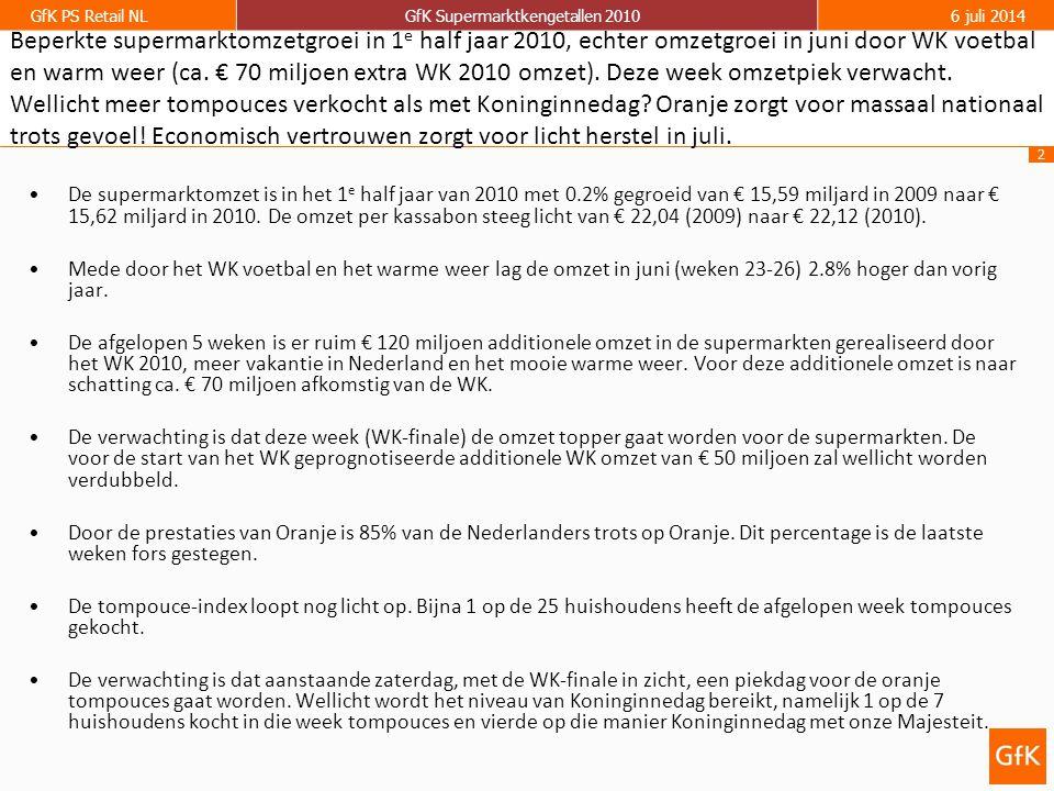 3 GfK PS Retail NLGfK Supermarktkengetallen 20106 juli 2014 Economisch vertrouwen zorgt voor licht herstel in juli.